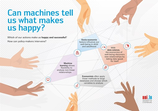 Do machines know what makes us happy