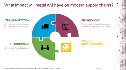 metal additive manufacturing impact graph