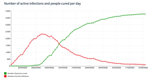 Number of active infections and people cured per day