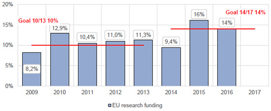 EU research funding