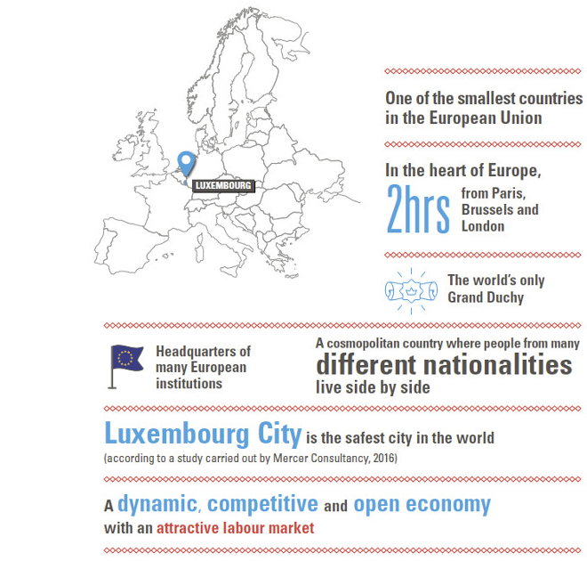 Infographics on Luxembourg