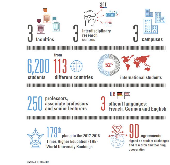 Infographics on the University